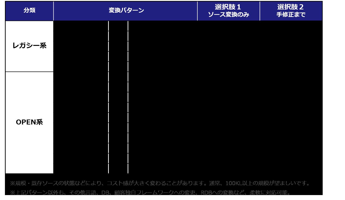 選択肢1、選択肢2の主要変換パターンのコスト感