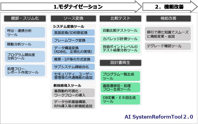 システムリフォームツール
